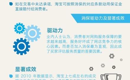 2012年中国分类信息服务社会化 - 信息图表设计