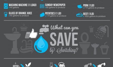 Saving Water / 节约用水 - 信息图表设计