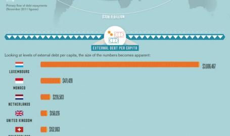 World Debt 101 - 信息图表设计