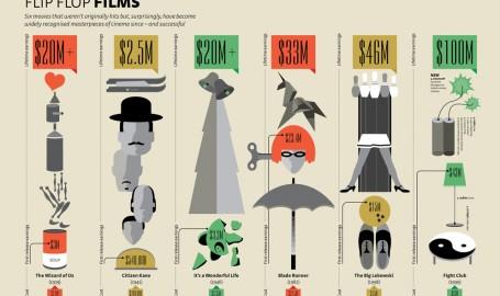 Flip Flop films - 信息图表
