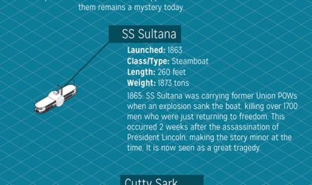 A Super Ship Size Chart - 信息图表
