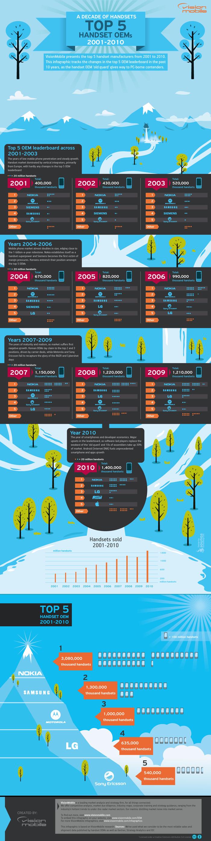 Top 5 Handset OEMs (2001-2010) – 国外信息图表设计案例精选