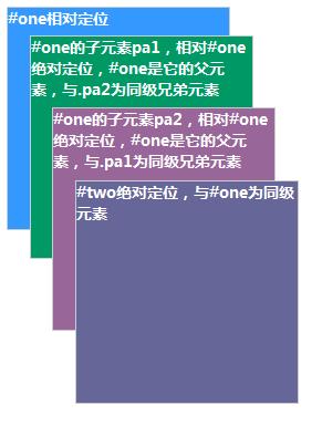 CSS小贴士—元素重叠及position定位的z-index顺序浅析